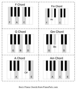 picture relating to Piano Flash Cards Printable named Largest and Small Chord Tunes Flashcards