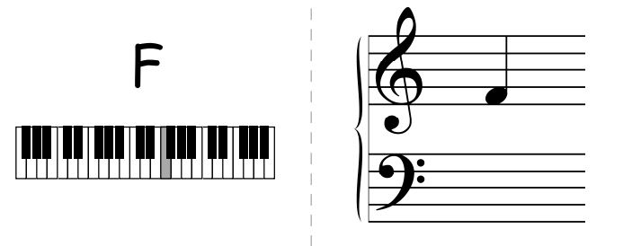 image regarding Piano Note Flashcards Printable titled Practice On your own How toward Engage in Hymns upon the Piano inside of 7 Ways